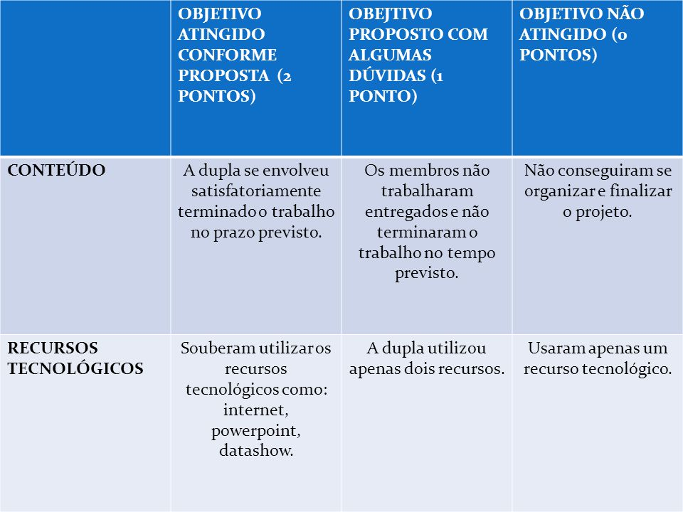OBJETIVO ATINGIDO CONFORME PROPOSTA (2 PONTOS)