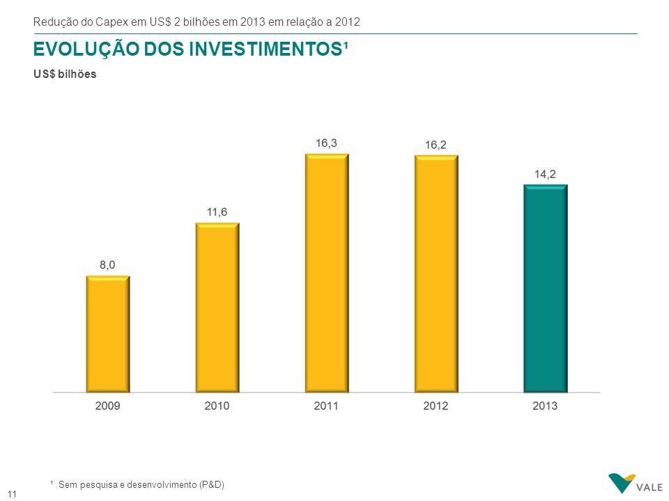 Desinvestimentos de ativos non-core (US$ 6 bilhões), reinterando nosso contínuo comprometimento com o foco e simplificação de nossa base de ativos