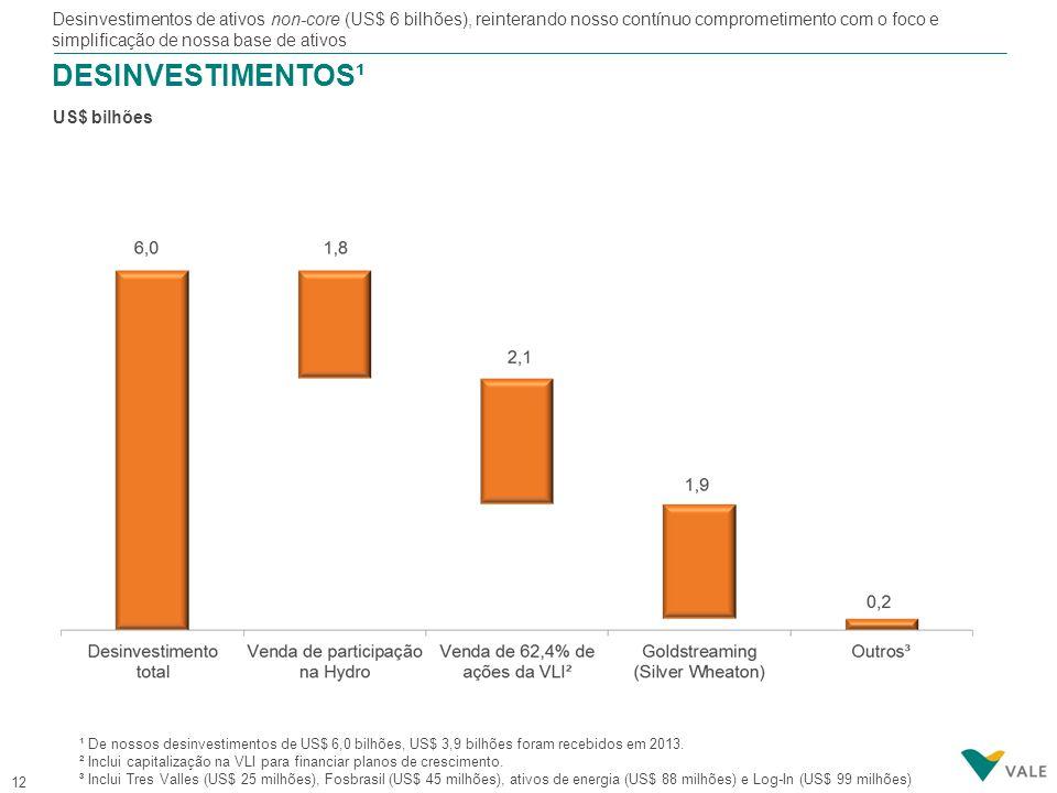 MENSAGENS PRINCIPAIS A Vale apresentou forte desempenho em 2013, com sólidos resultados em todos os seus negócios.