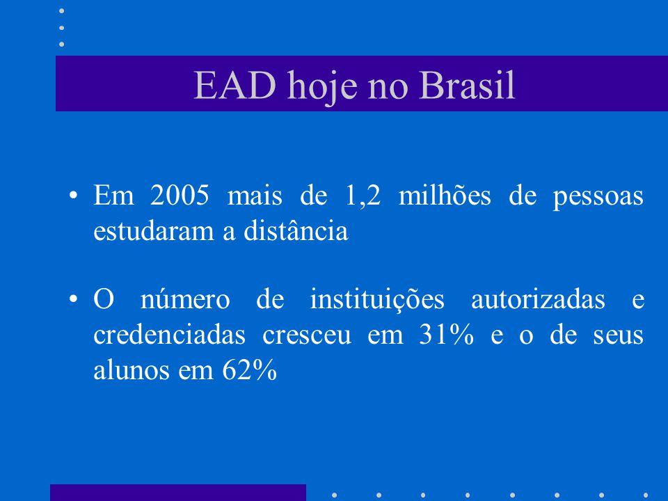 EAD hoje no Brasil Em 2005 mais de 1,2 milhões de pessoas estudaram a distância.