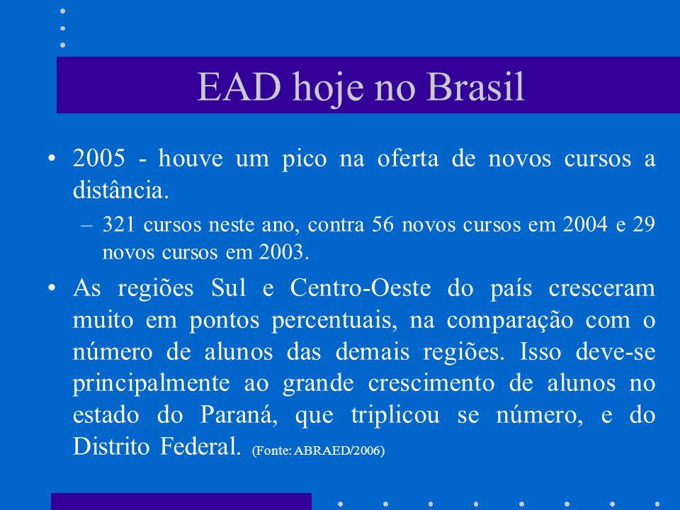 EAD hoje no Brasil 2005 - houve um pico na oferta de novos cursos a distância.