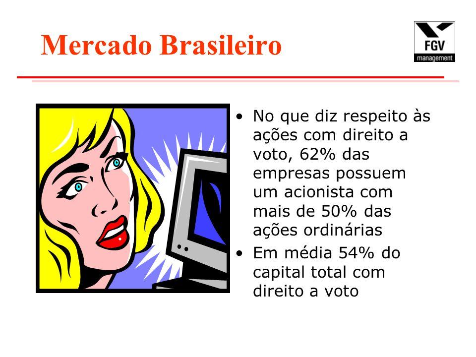 Mercado Brasileiro No que diz respeito às ações com direito a voto, 62% das empresas possuem um acionista com mais de 50% das ações ordinárias.