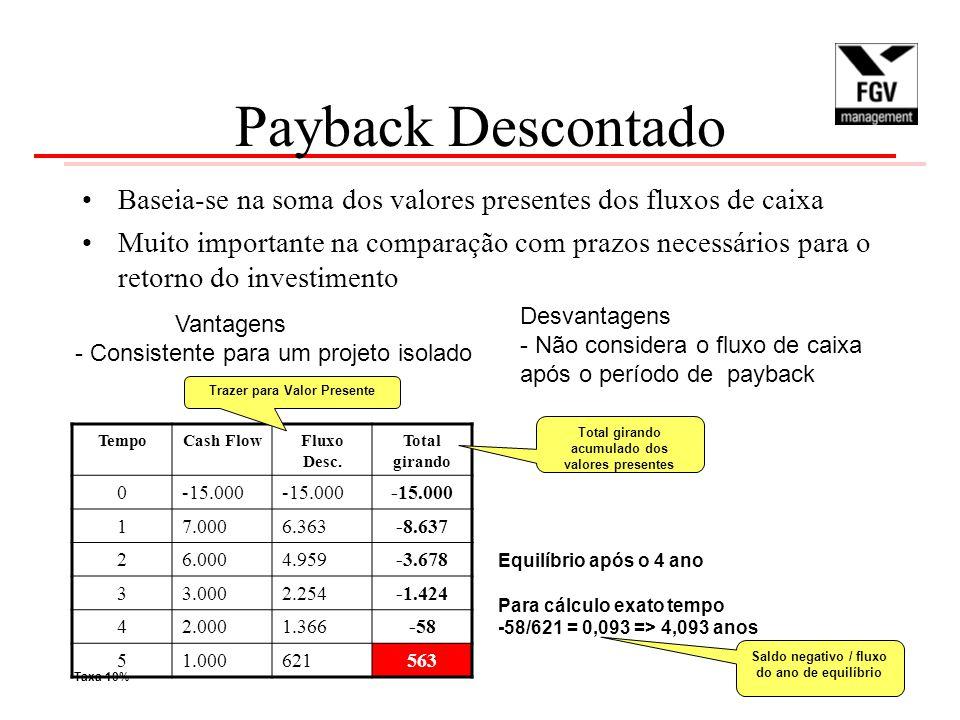 Payback Descontado Baseia-se na soma dos valores presentes dos fluxos de caixa.