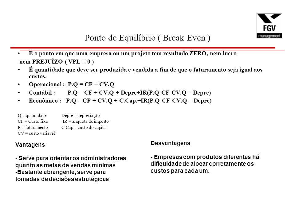 Ponto de Equilíbrio ( Break Even )