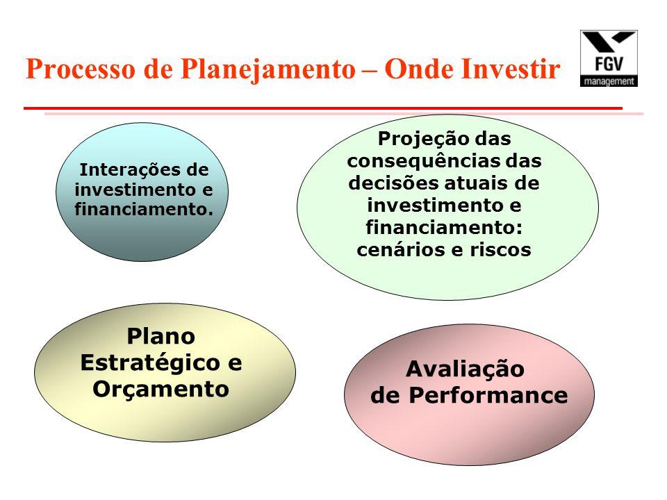Processo de Planejamento – Onde Investir