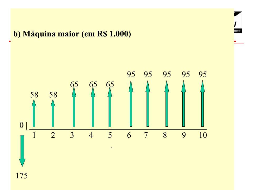 b) Máquina maior (em R$ 1. 000). 95 95 95 95 95. 65 65 65 58 58