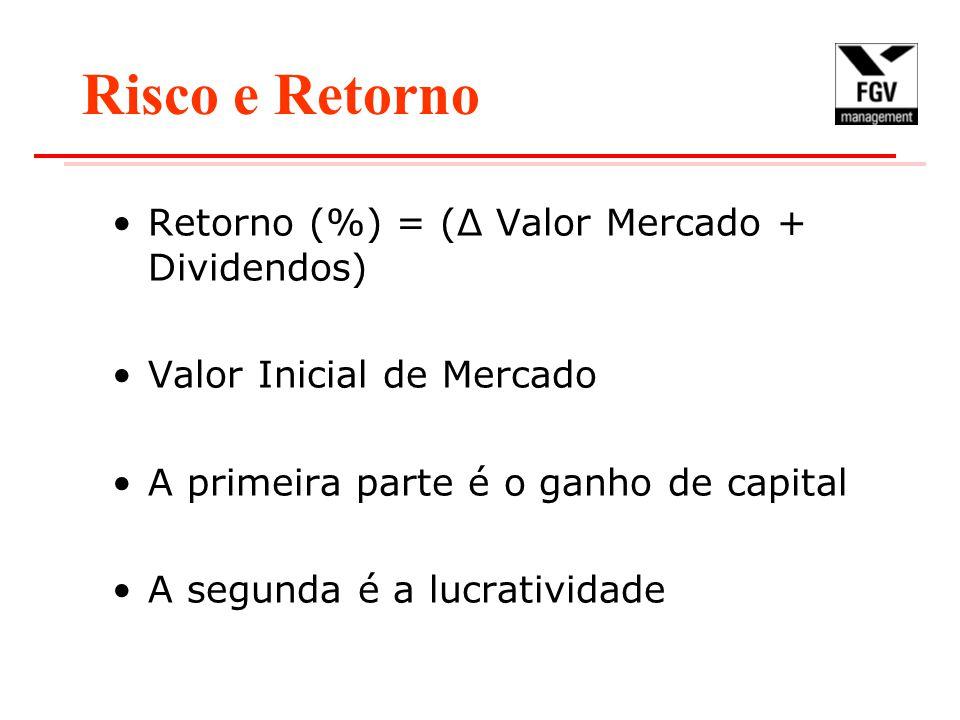 Risco e Retorno Retorno (%) = (Δ Valor Mercado + Dividendos)