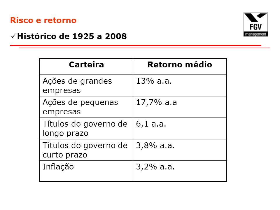 Risco e retorno Histórico de 1925 a 2008. Carteira. Retorno médio. Ações de grandes empresas. 13% a.a.