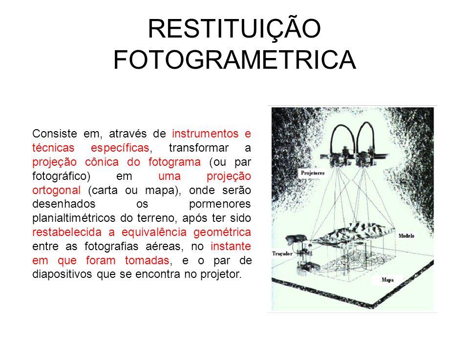 RESTITUIÇÃO FOTOGRAMETRICA