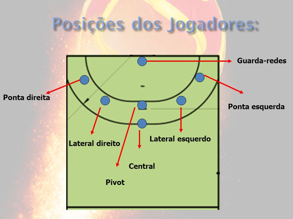 Posições dos Jogadores:
