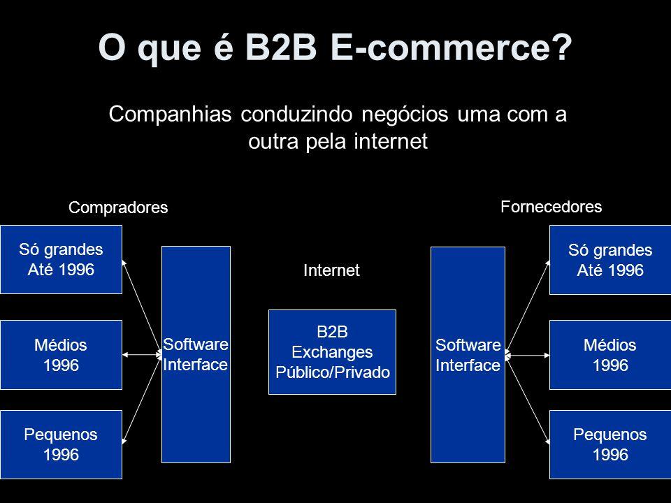Companhias conduzindo negócios uma com a outra pela internet