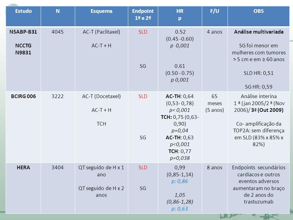 SG foi menor em mulheres com tumores > 5 cm e em ≥ 60 anos