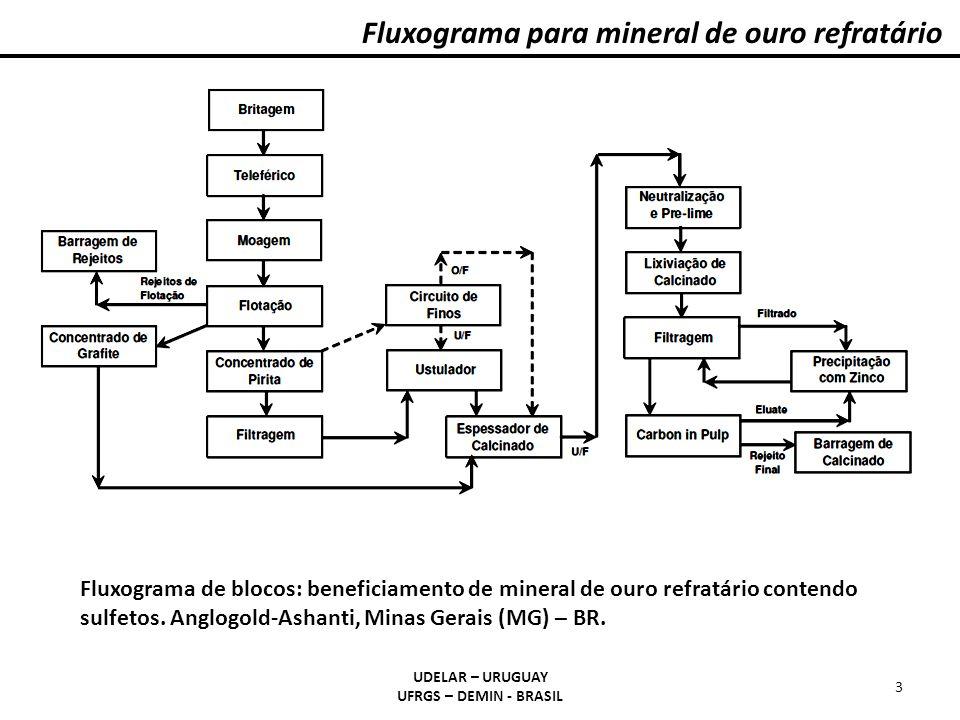 Fluxograma para mineral de ouro refratário