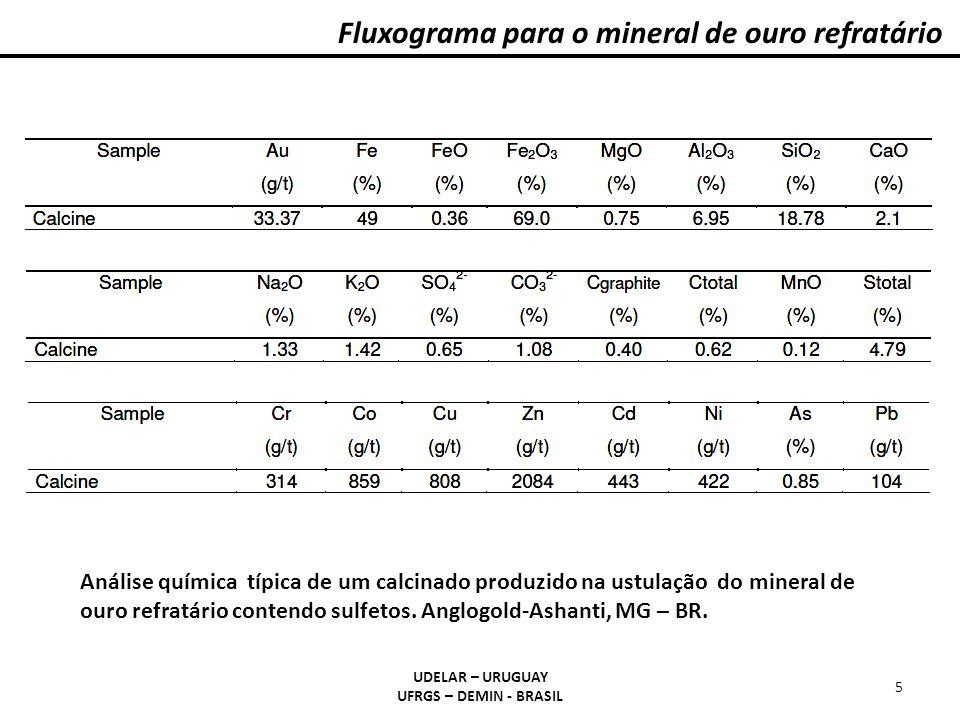 Fluxograma para o mineral de ouro refratário