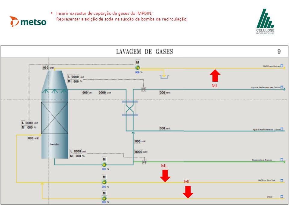 Inserir exaustor de captação de gases do IMPBIN; Representar a adição de soda na sucção da bomba de recirculação;