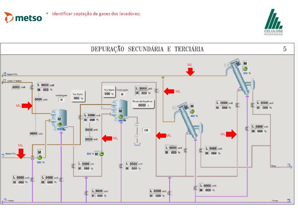 Identificar captação de gases dos lavadores;