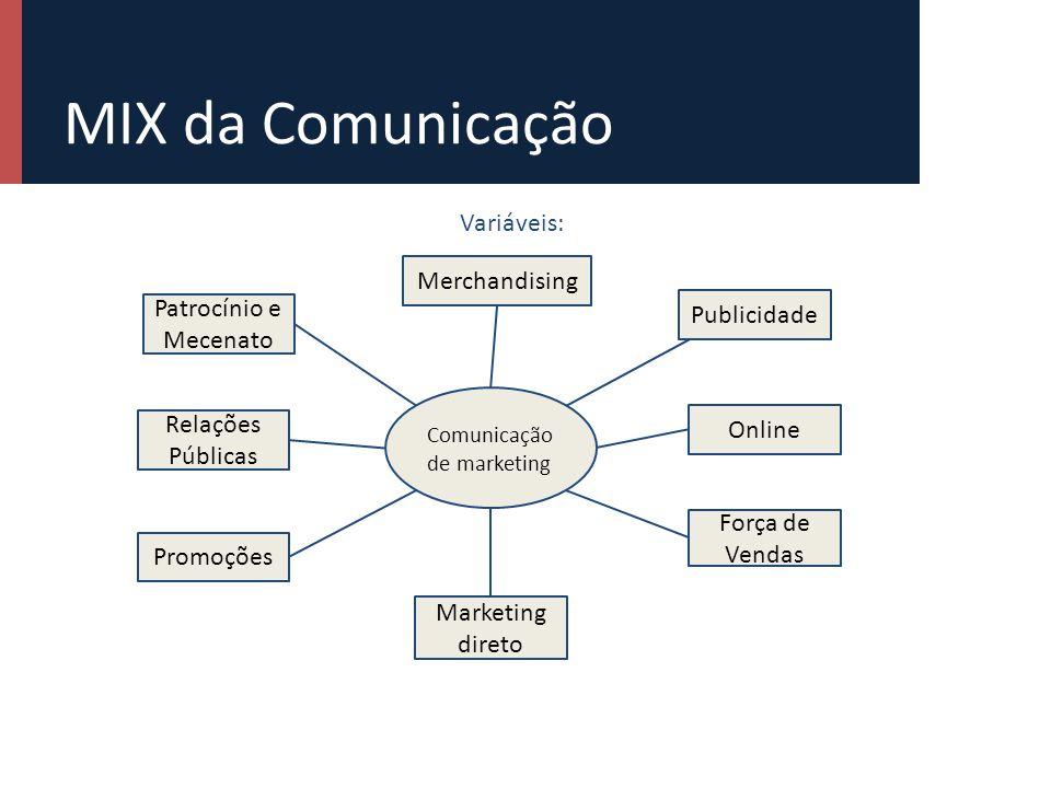 MIX da Comunicação Variáveis: Merchandising Patrocínio e Mecenato