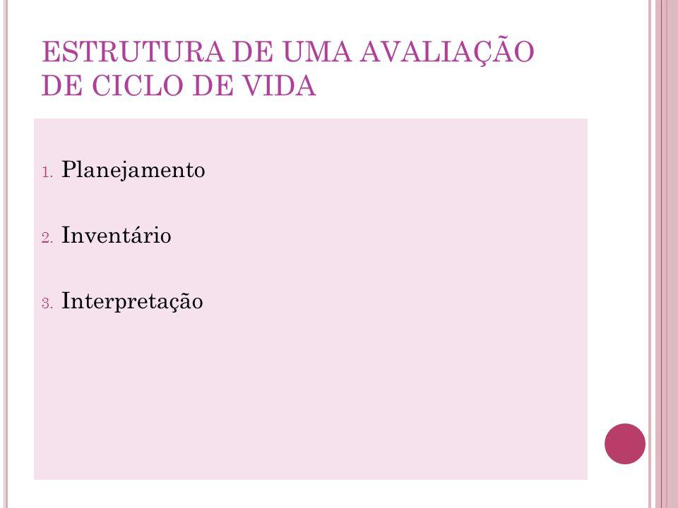 ESTRUTURA DE UMA AVALIAÇÃO DE CICLO DE VIDA