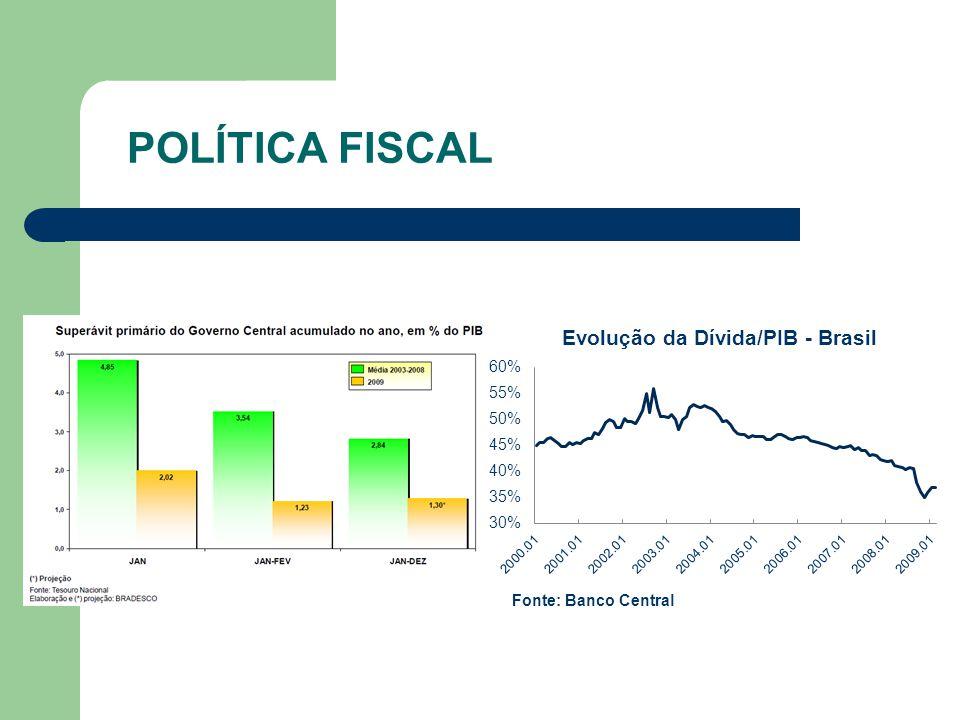 POLÍTICA FISCAL Fonte: Banco Central