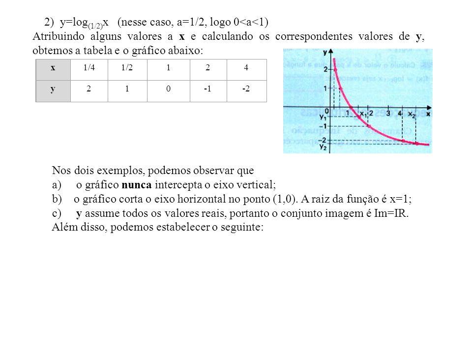 2) y=log(1/2)x (nesse caso, a=1/2, logo 0<a<1)