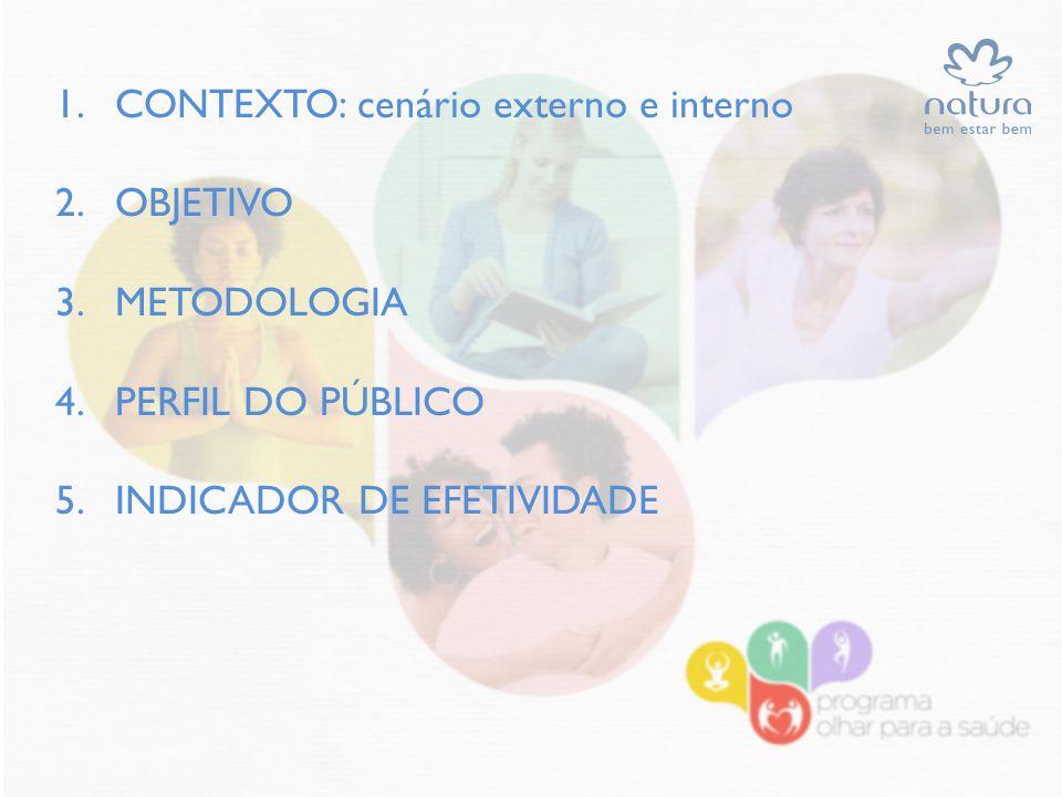 CONTEXTO: cenário externo e interno OBJETIVO METODOLOGIA