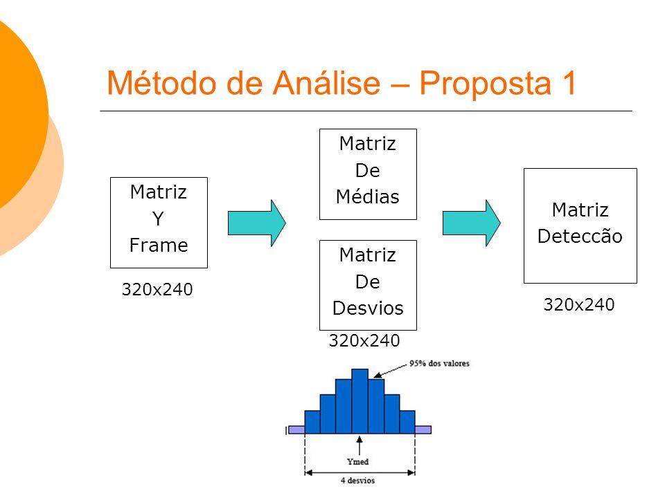 Método de Análise – Proposta 1
