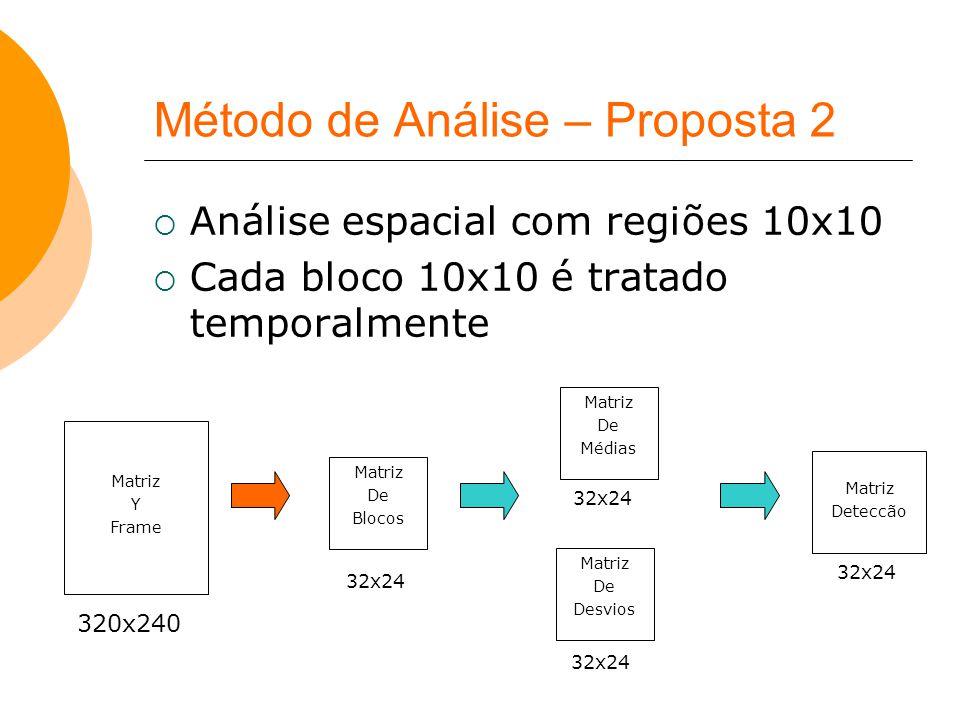 Método de Análise – Proposta 2