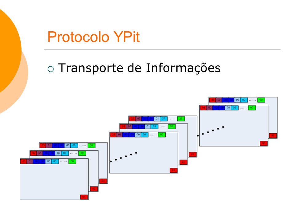 Protocolo YPit Transporte de Informações