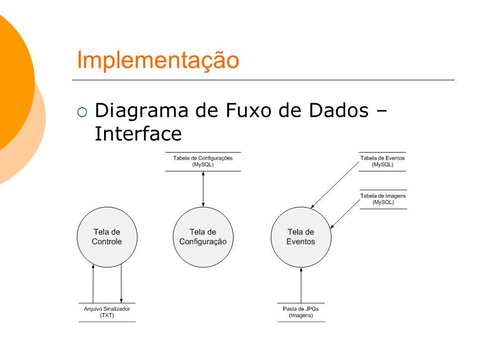 Implementação Diagrama de Fuxo de Dados – Interface