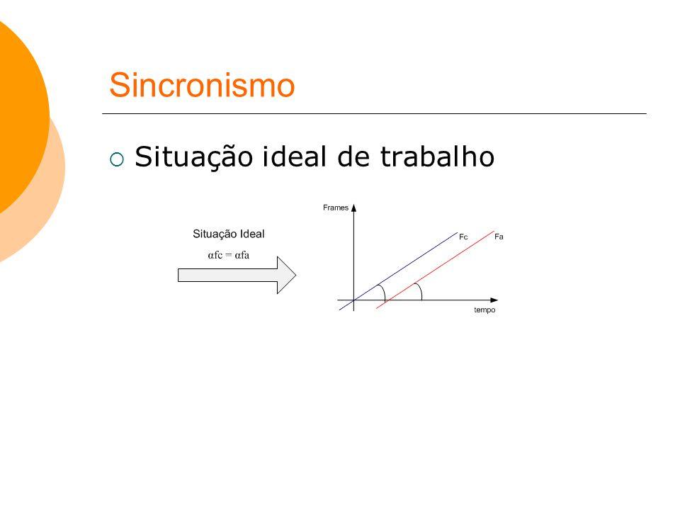 Sincronismo Situação ideal de trabalho