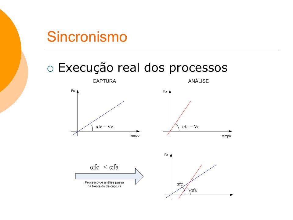 Sincronismo Execução real dos processos