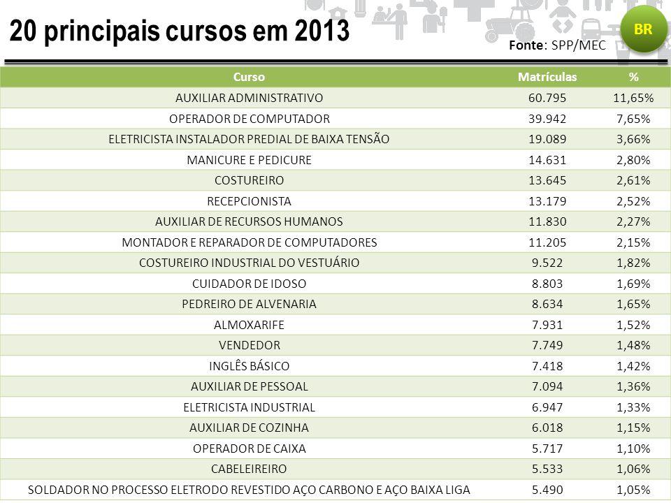 20 principais cursos em 2013 BR Fonte: SPP/MEC Curso Matrículas %