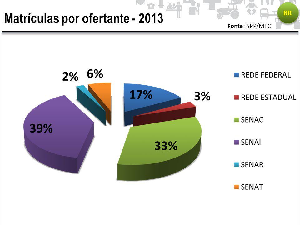 Matrículas por ofertante - 2013
