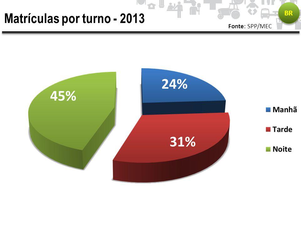 BR Matrículas por turno - 2013 Fonte: SPP/MEC
