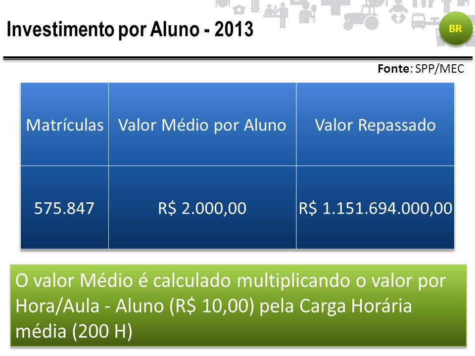 Investimento por Aluno - 2013