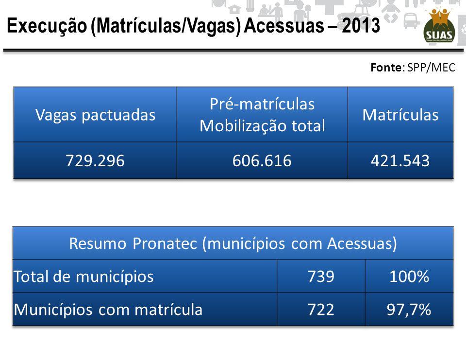 Execução (Matrículas/Vagas) Acessuas – 2013