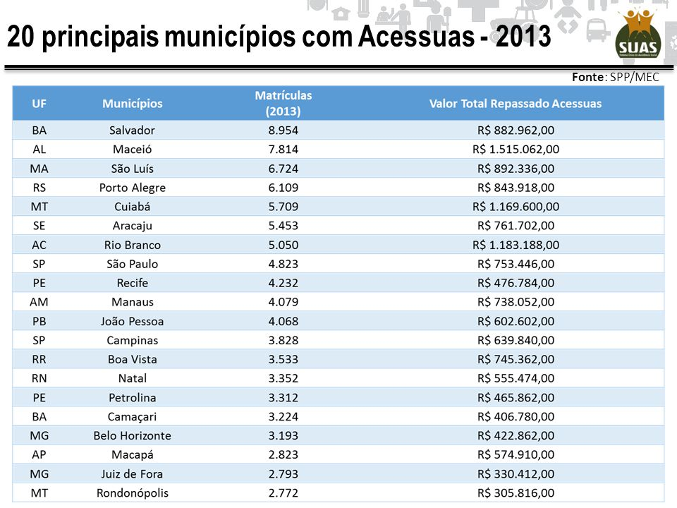 20 principais municípios com Acessuas - 2013