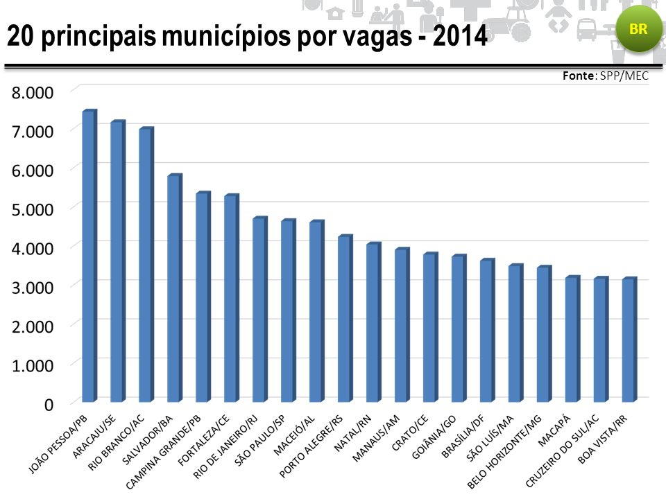 20 principais municípios por vagas - 2014