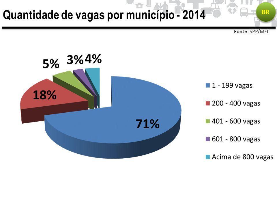 Quantidade de vagas por município - 2014