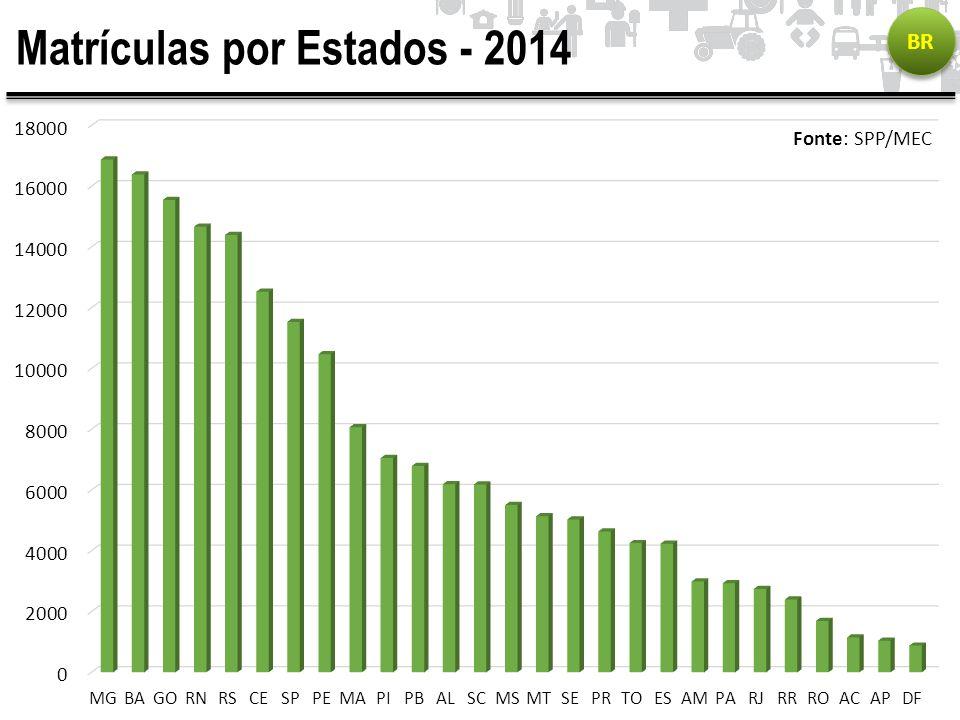 Matrículas por Estados - 2014