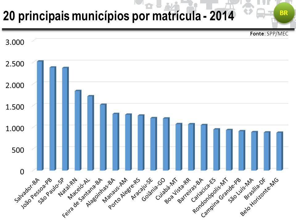 20 principais municípios por matrícula - 2014