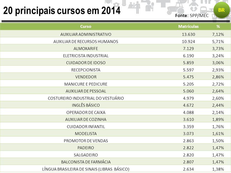 20 principais cursos em 2014 BR Fonte: SPP/MEC Curso Matrículas %