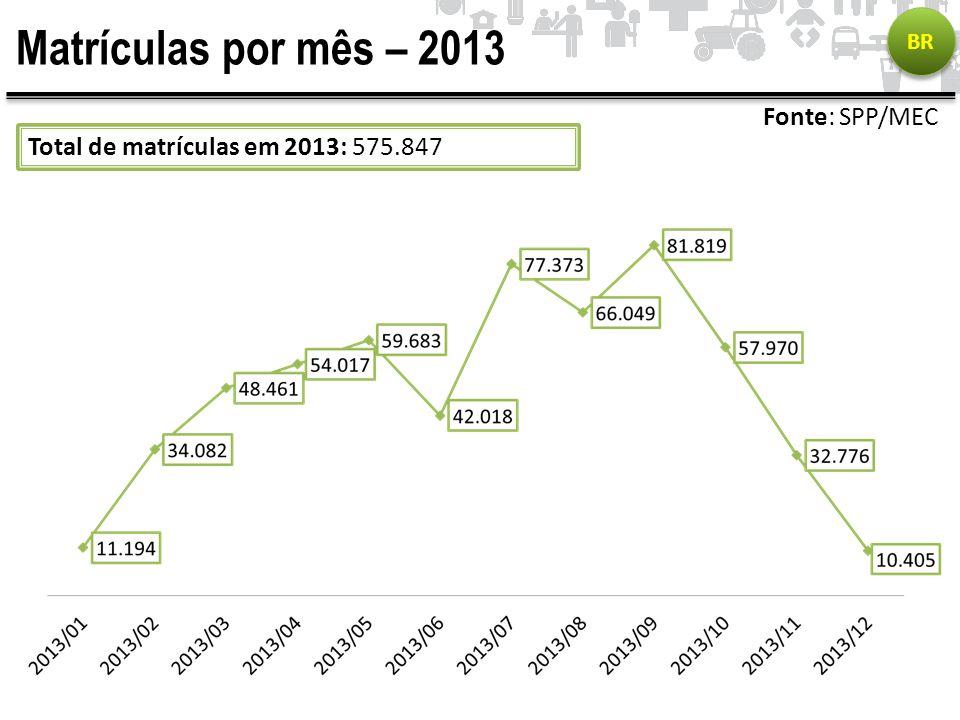 Matrículas por mês – 2013 Fonte: SPP/MEC