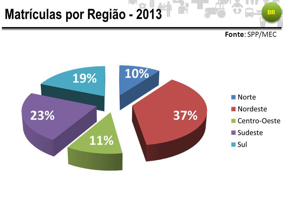 Matrículas por Região - 2013