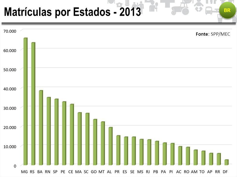 Matrículas por Estados - 2013