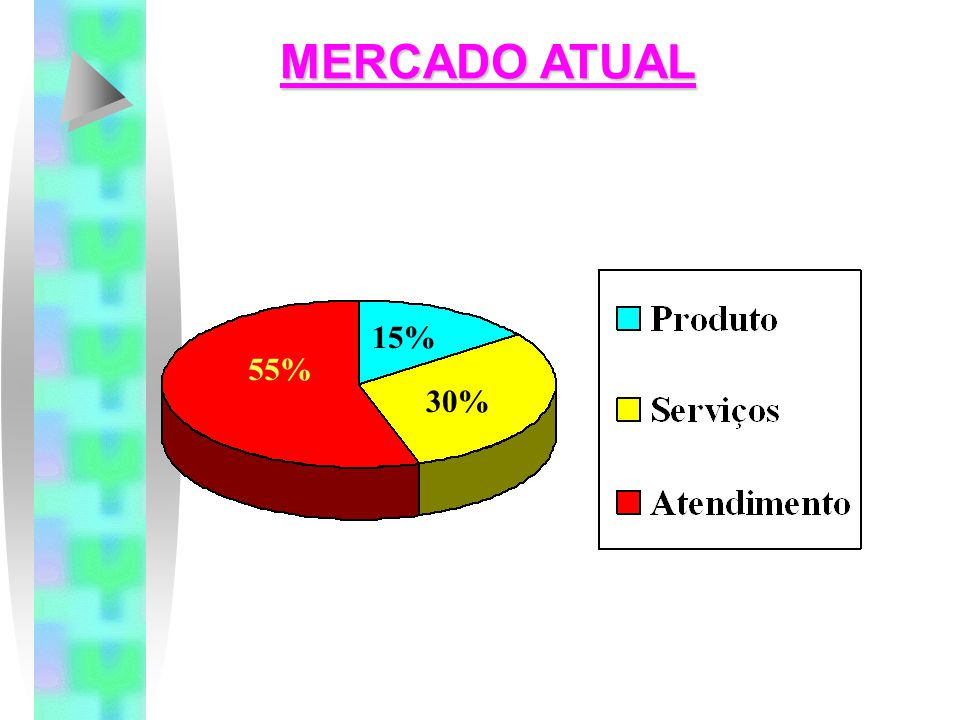 MERCADO ATUAL 15% 55% 30%