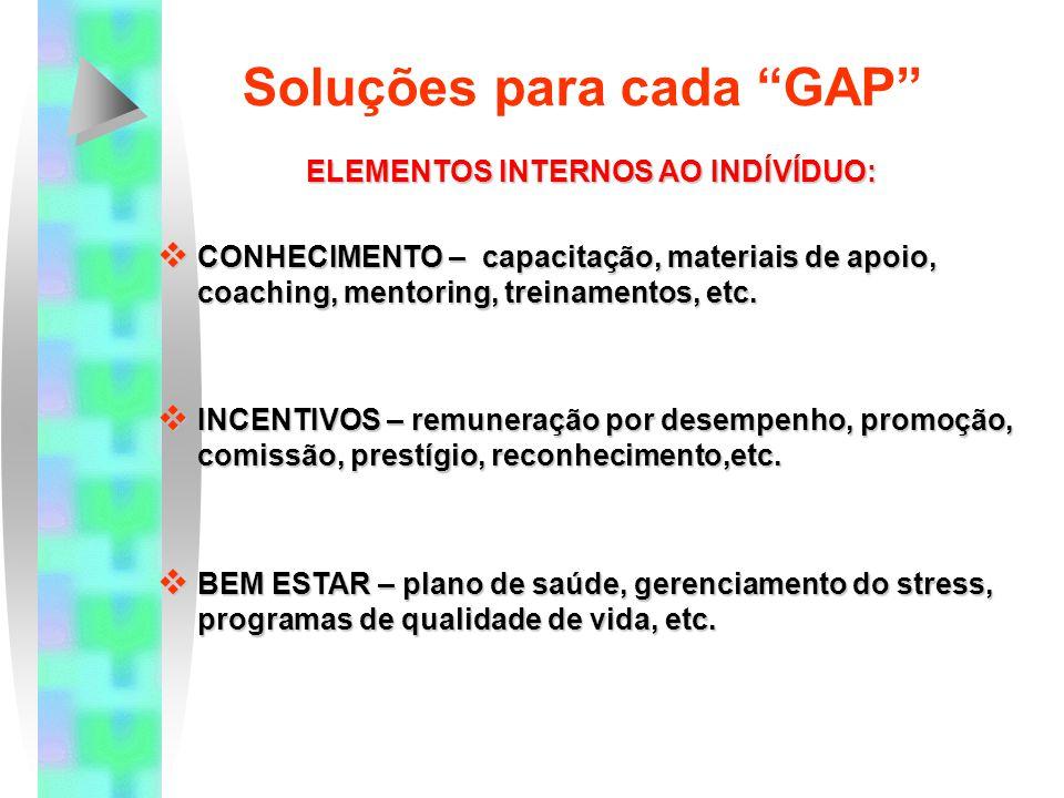 Soluções para cada GAP
