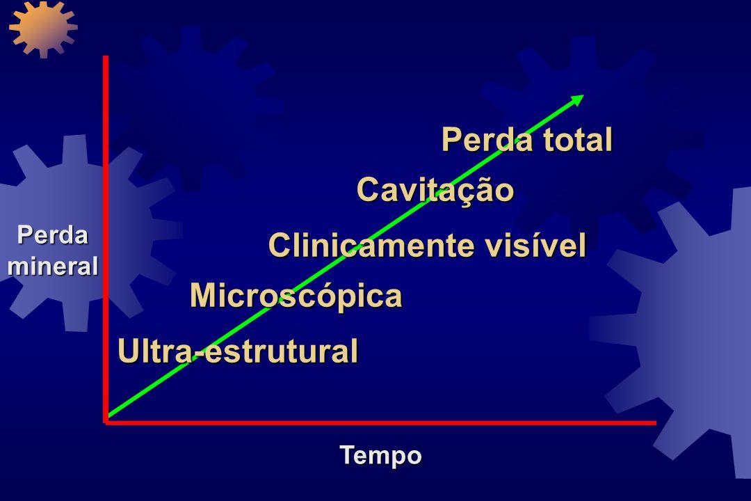 Perda total Cavitação Clinicamente visível Microscópica