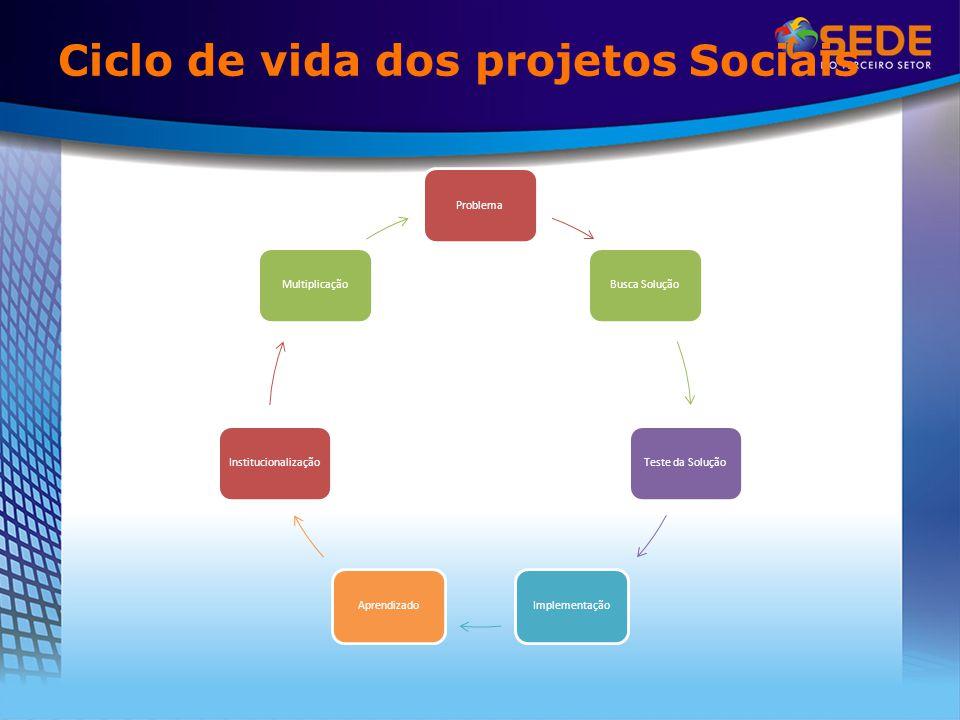 Ciclo de vida dos projetos Sociais