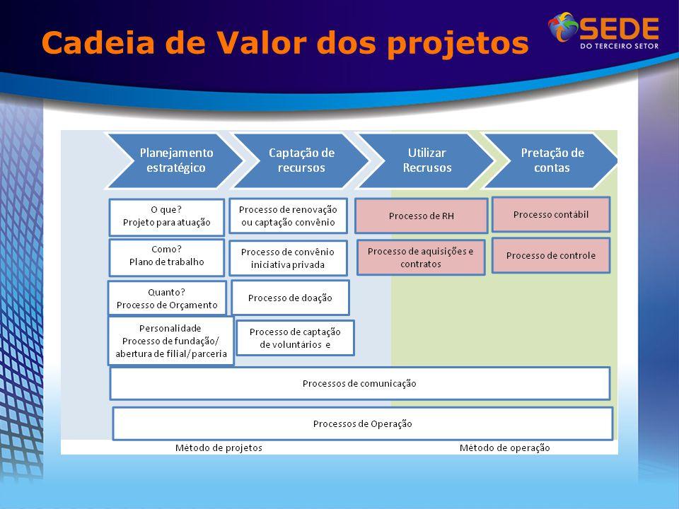 Cadeia de Valor dos projetos
